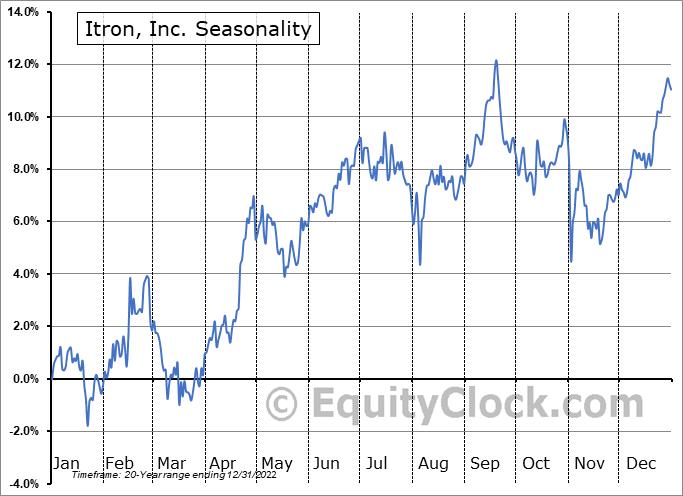 Itron, Inc. Seasonal Chart