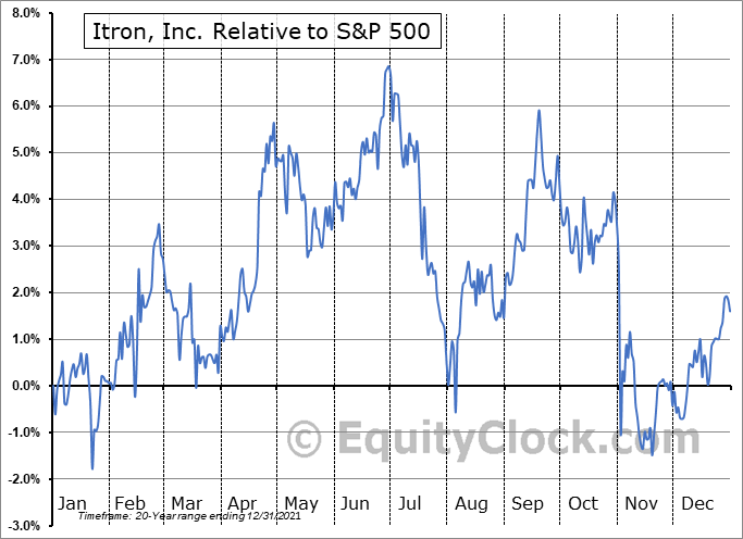 ITRI Relative to the S&P 500