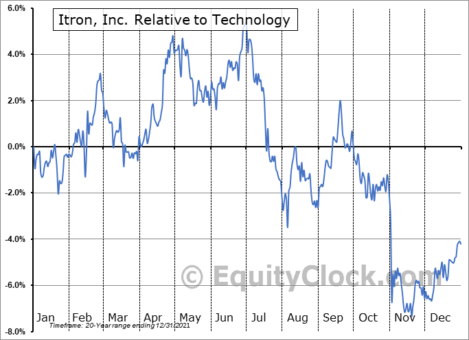 ITRI Relative to the Sector