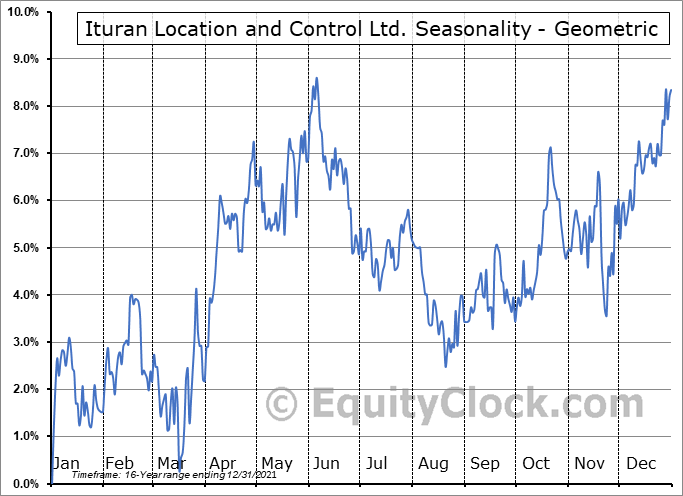 Ituran Location and Control Ltd. (NASD:ITRN) Seasonality