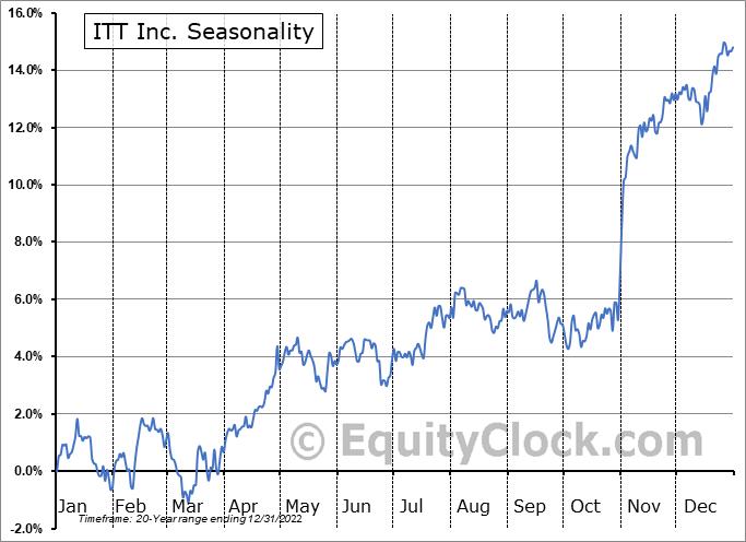 ITT Inc. Seasonal Chart