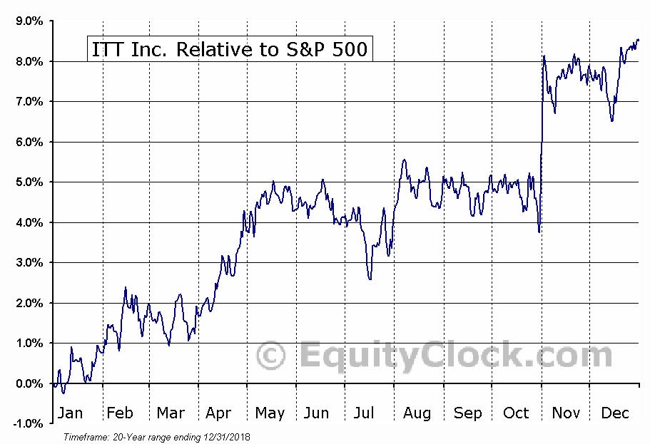 ITT Relative to the S&P 500