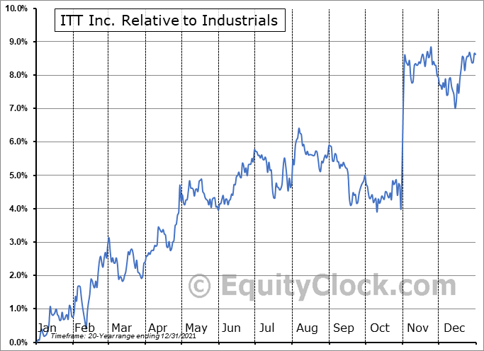 ITT Relative to the Sector
