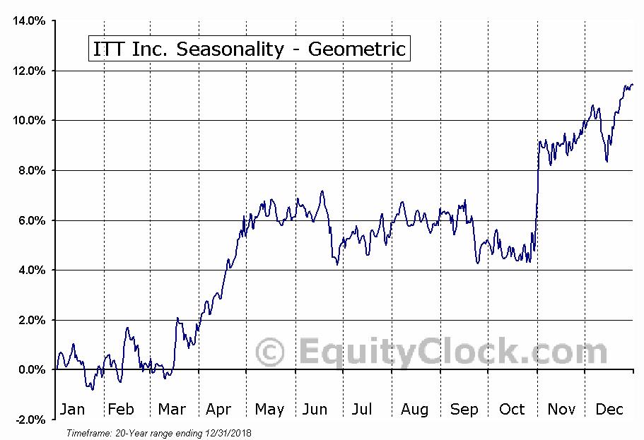 ITT Inc. (NYSE:ITT) Seasonality