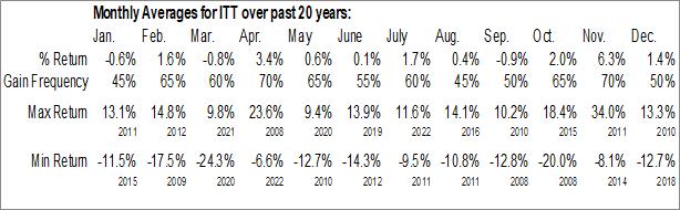 Monthly Seasonal ITT Inc. (NYSE:ITT)