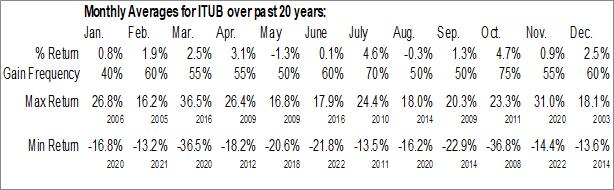 Monthly Seasonal Itau Unibanco Banco Multiplo SA (NYSE:ITUB)