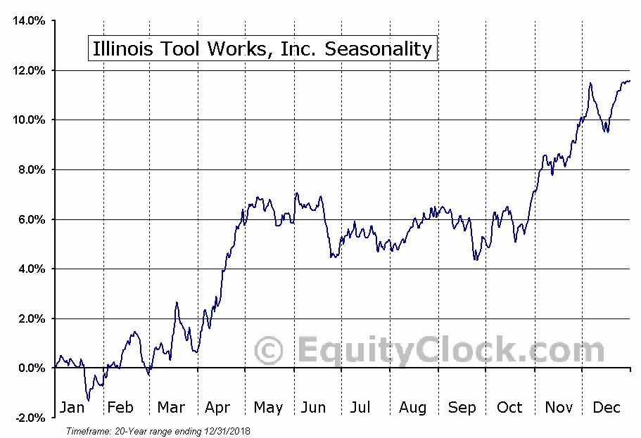 Illinois Tool Works Inc.  (NYSE:ITW) Seasonal Chart