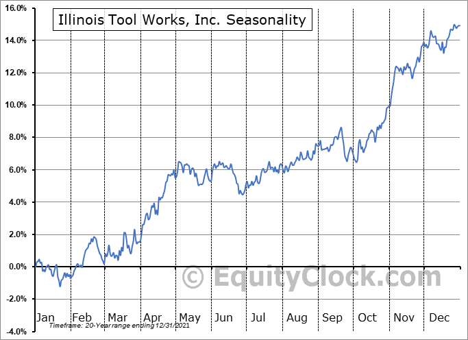 Illinois Tool Works Inc. Seasonal Chart