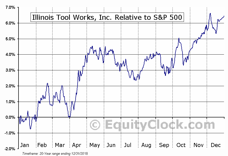 ITW Relative to the S&P 500