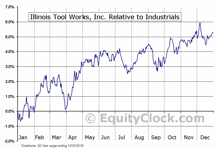 ITW Relative to the Sector