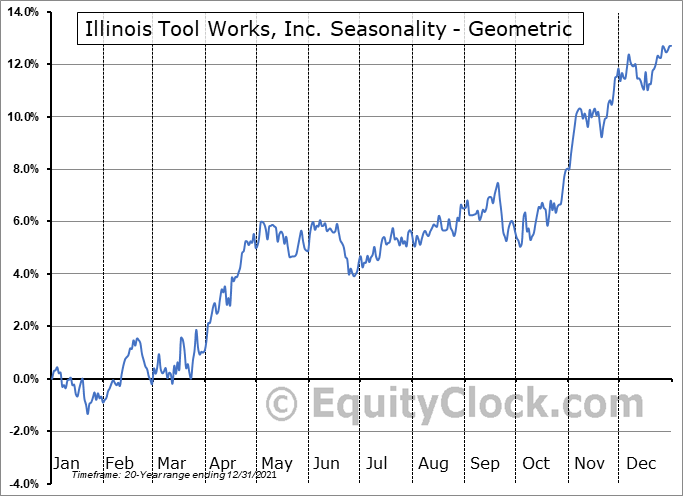 Illinois Tool Works, Inc. (NYSE:ITW) Seasonality