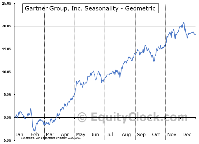 Gartner Group, Inc. (NYSE:IT) Seasonality