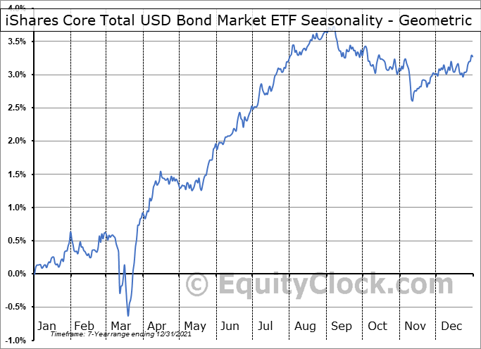 iShares Core Total USD Bond Market ETF (NASD:IUSB) Seasonality