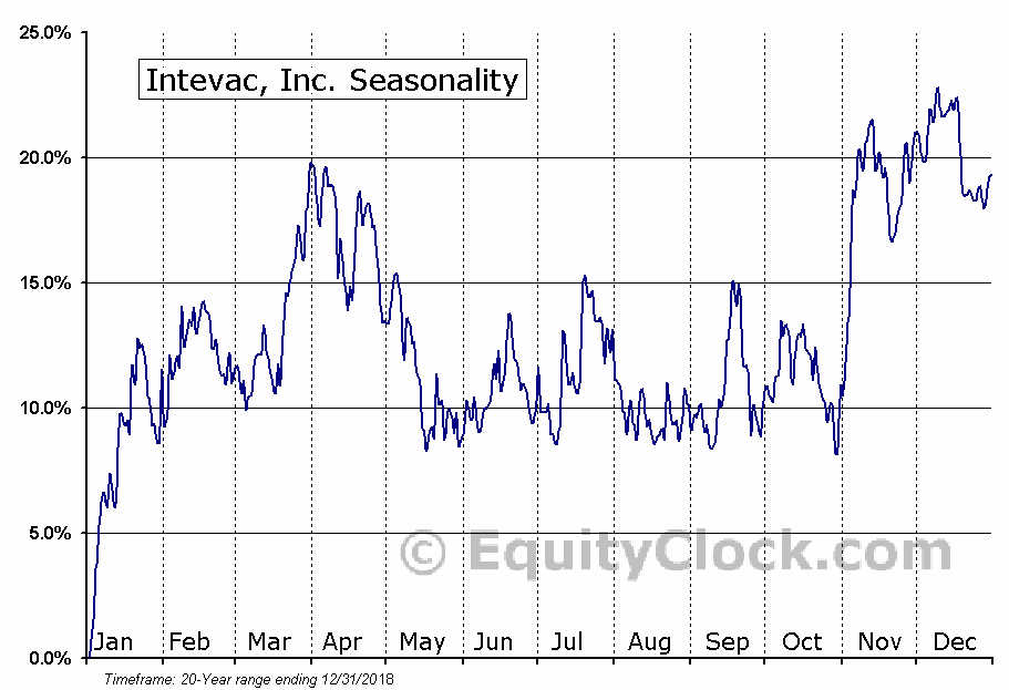 Intevac, Inc. (IVAC) Seasonal Chart