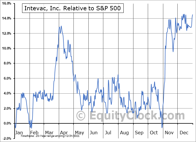 IVAC Relative to the S&P 500