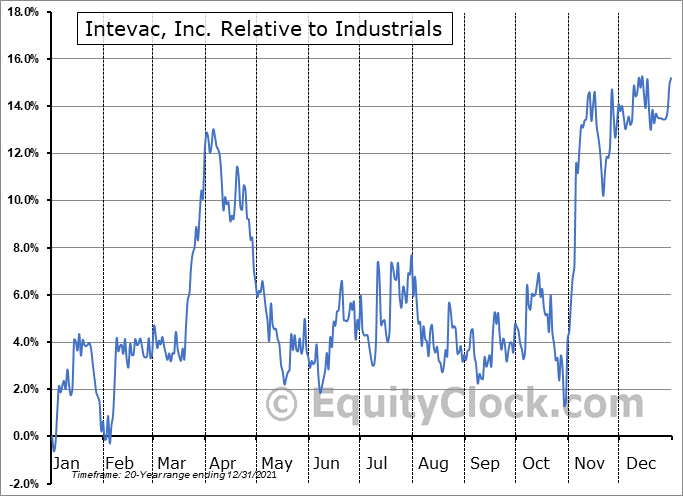 IVAC Relative to the Sector