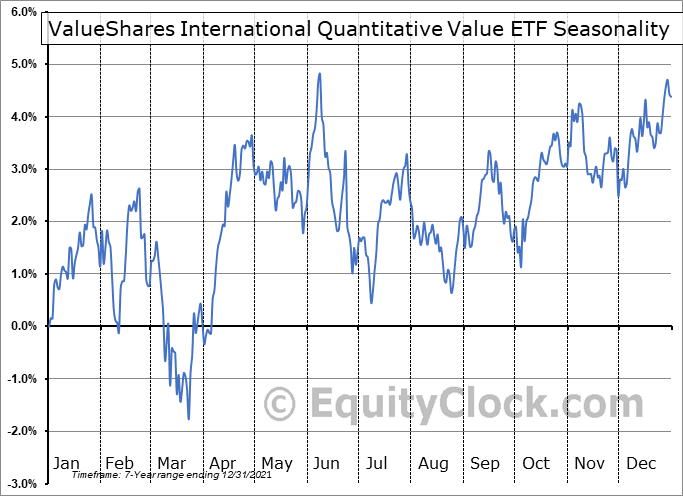 ValueShares International Quantitative Value ETF (AMEX:IVAL) Seasonality