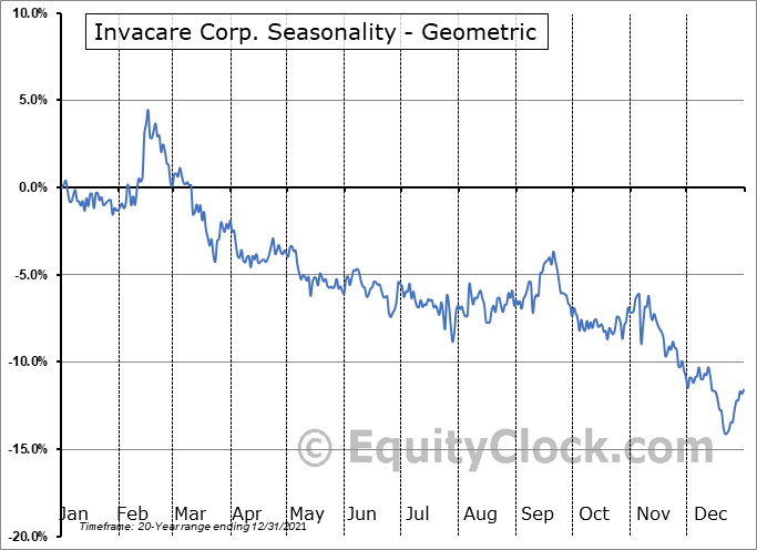 Invacare Corp. (NYSE:IVC) Seasonality