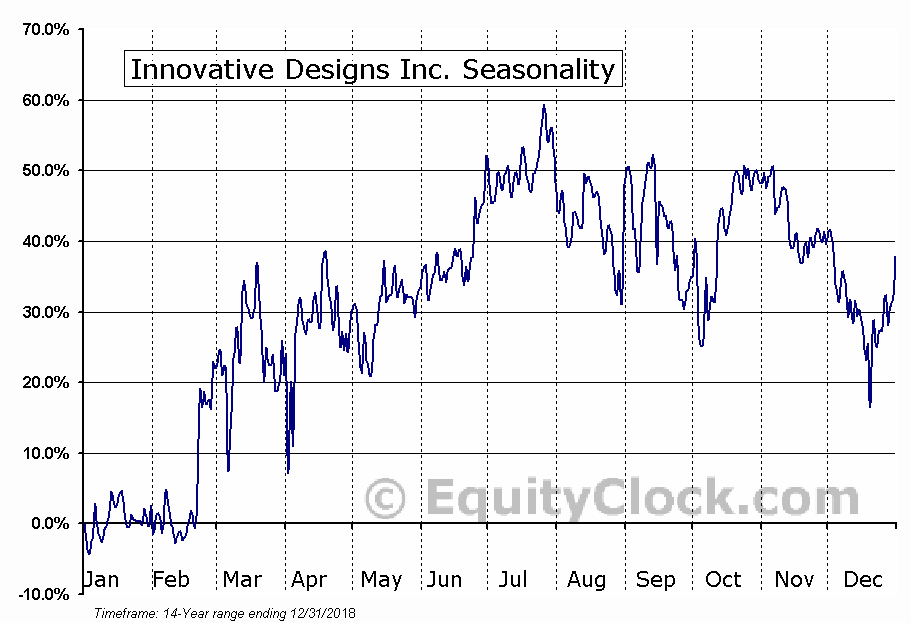Innovative Designs Inc. (OTCMKT:IVDN) Seasonality