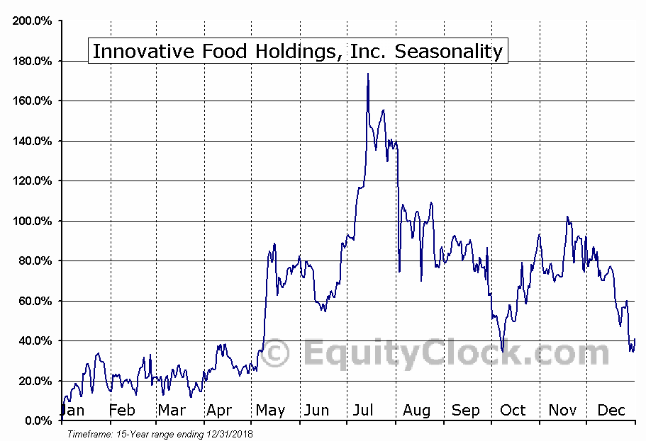 Innovative Food Holdings, Inc. (OTCMKT:IVFH) Seasonality