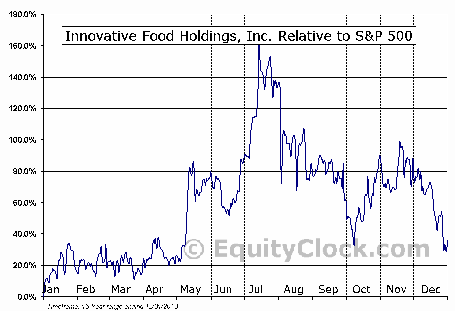 IVFH Relative to the S&P 500