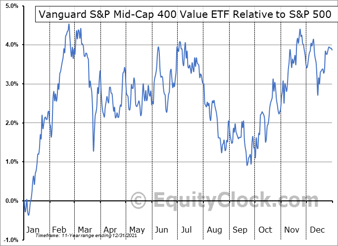IVOV Relative to the S&P 500