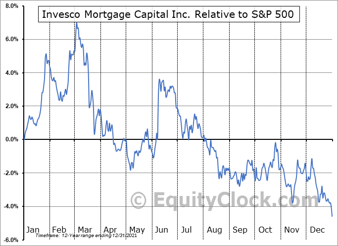 IVR Relative to the S&P 500