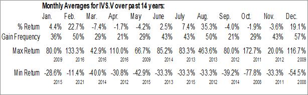 Monthly Seasonal Inventus Mining Corp. (TSXV:IVS.V)