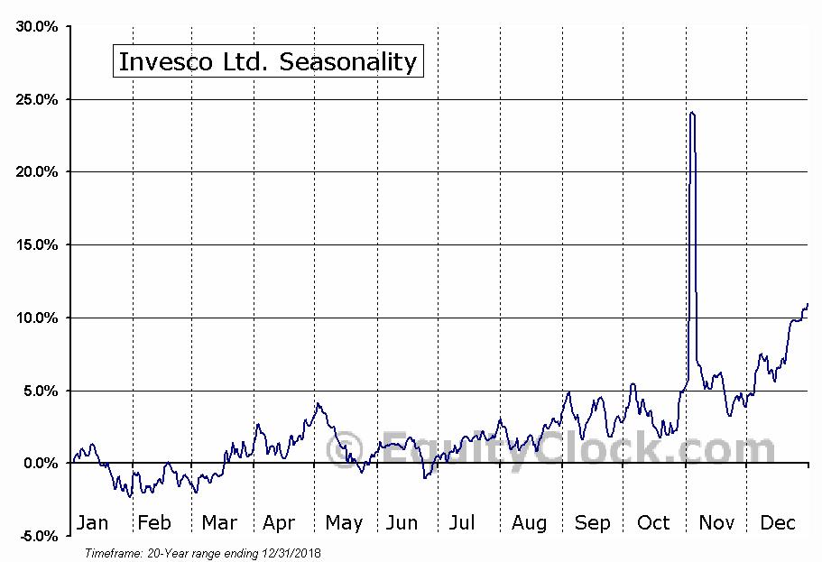 Invesco Ltd.  (NYSE:IVZ) Seasonal Chart