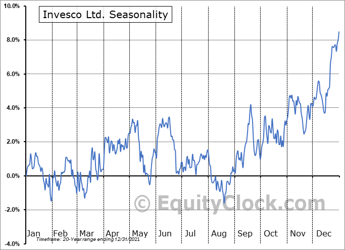 Invesco Plc Seasonal Chart