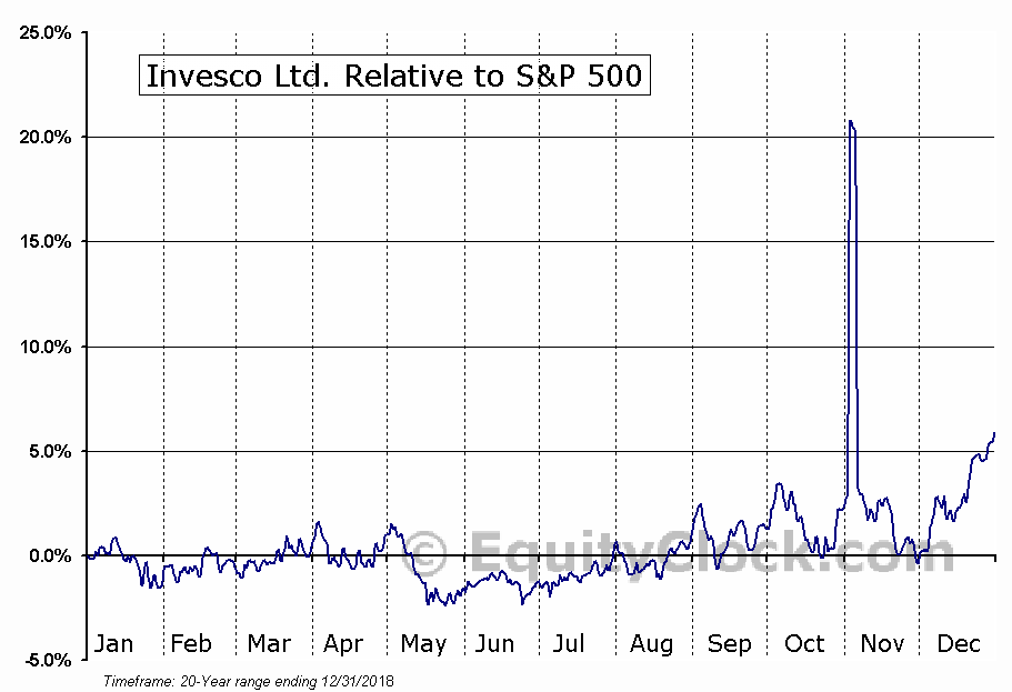 IVZ Relative to the S&P 500