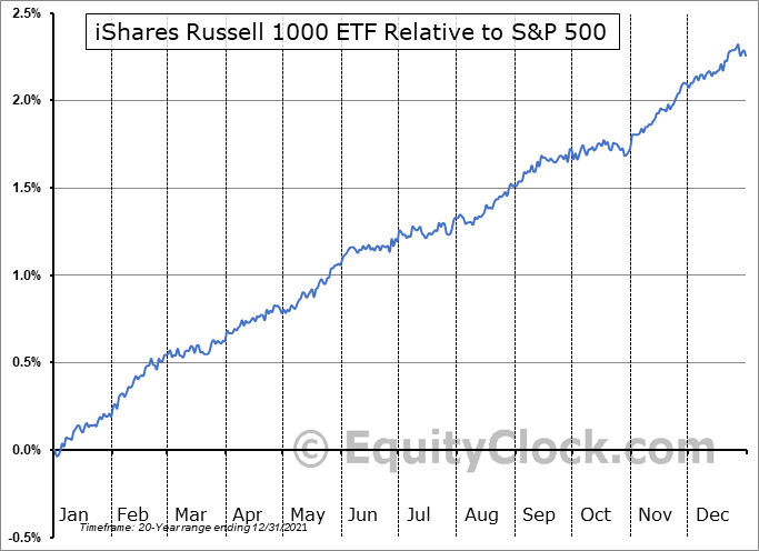 IWB Relative to the S&P 500