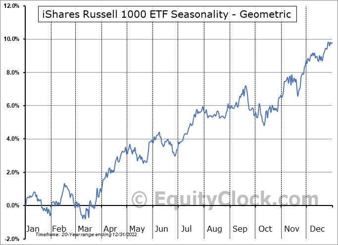 iShares Russell 1000 ETF (NYSE:IWB) Seasonality