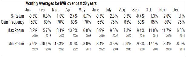 Monthly Seasonal iShares Russell 1000 ETF (NYSE:IWB)
