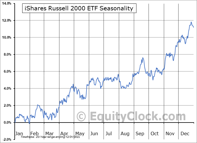 iShares Russell 2000 ETF (NYSE:IWM) Seasonality