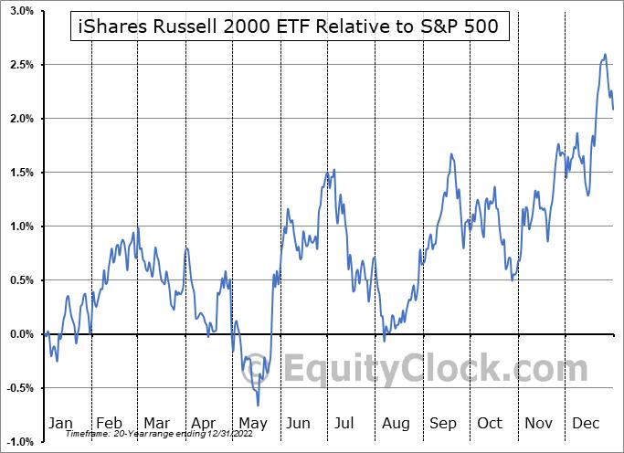http://charts.equityclock.com/seasonal_charts/IWM_RelativeToSPX.png