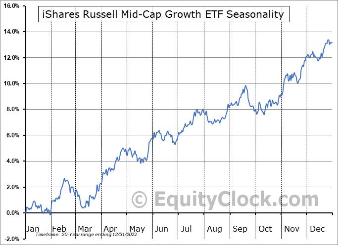 iShares Russell Mid-Cap Growth ETF (NYSE:IWP) Seasonality