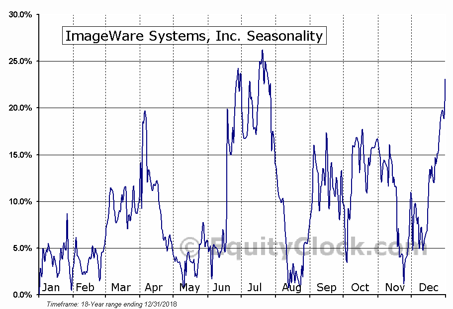 ImageWare Systems, Inc. (OTCMKT:IWSY) Seasonality