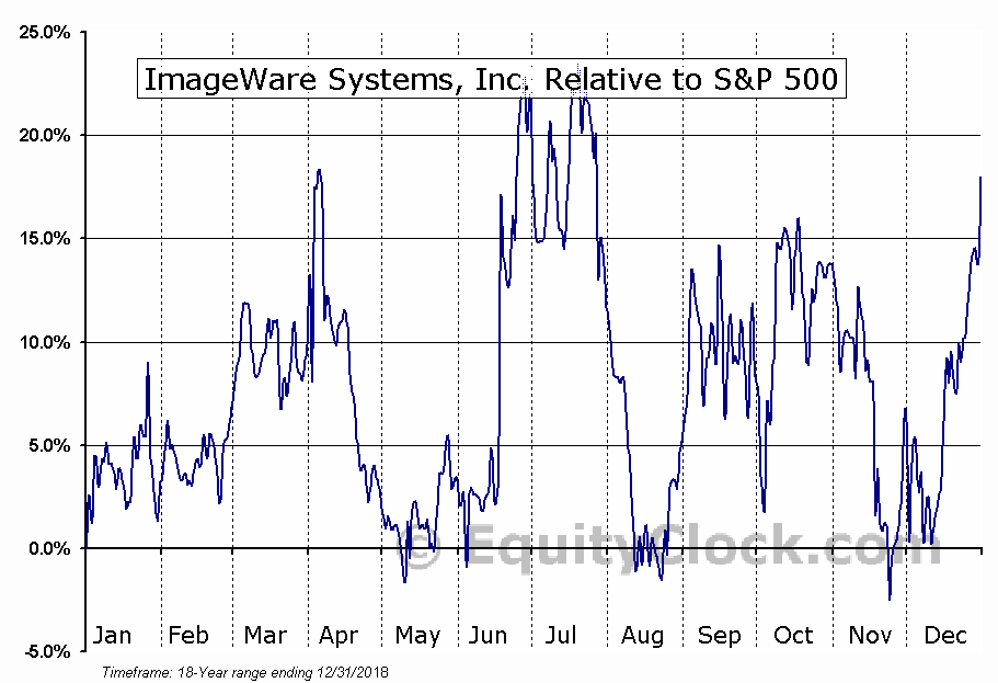 IWSY Relative to the S&P 500