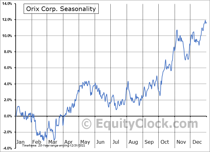 Orix Corp Ads Seasonal Chart