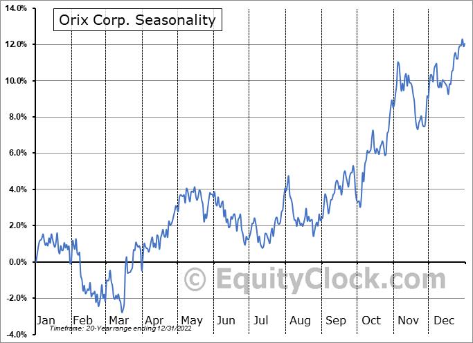 Orix Corp Ads Seasonal Chart