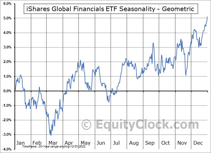 iShares Global Financials ETF (NYSE:IXG) Seasonality