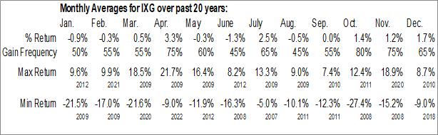 Monthly Seasonal iShares Global Financials ETF (NYSE:IXG)
