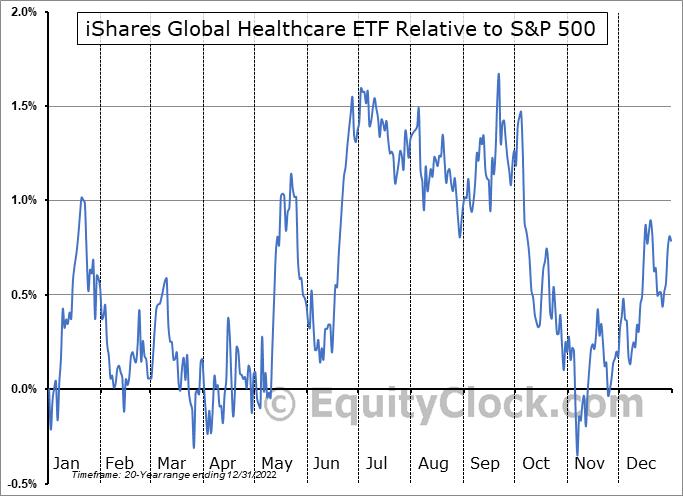 IXJ Relative to the S&P 500