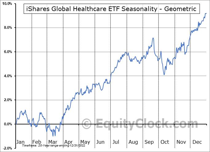 iShares Global Healthcare ETF (NYSE:IXJ) Seasonality