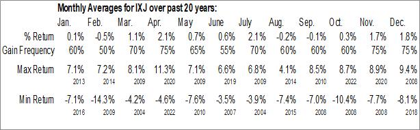 Monthly Seasonal iShares Global Healthcare ETF (NYSE:IXJ)