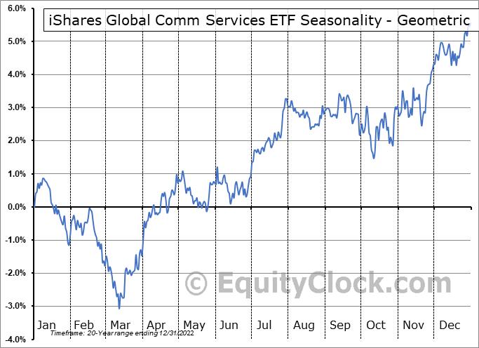 iShares Global Telecom ETF (NYSE:IXP) Seasonality