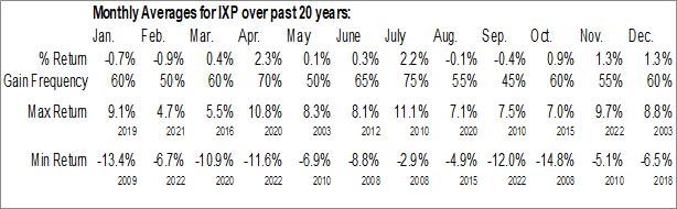 Monthly Seasonal iShares Global Telecom ETF (NYSE:IXP)