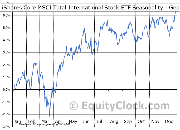 iShares Core MSCI Total International Stock ETF (NASD:IXUS) Seasonality