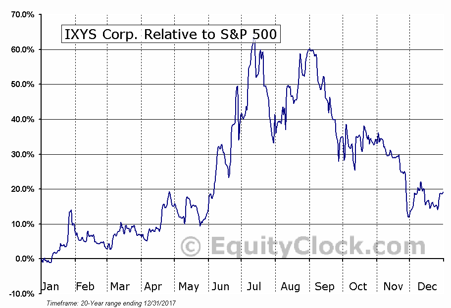 IXYS Relative to the S&P 500